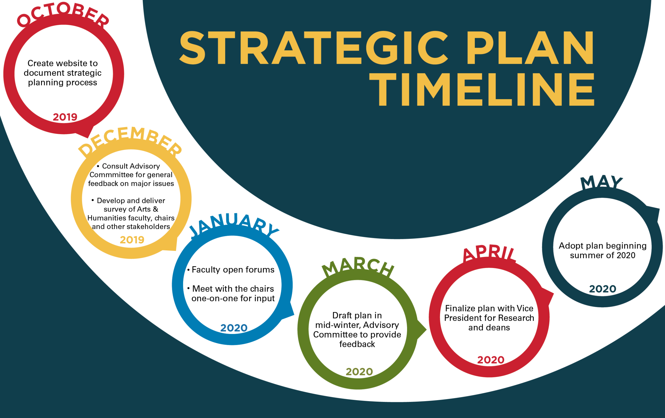CEAH Strategic Plan timeline